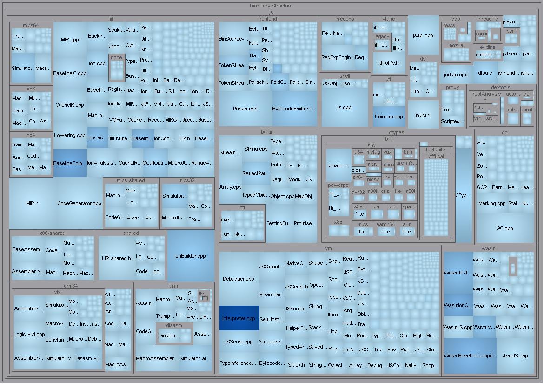 MetricsTreemap-CountLine-MaxCyclomatic.png