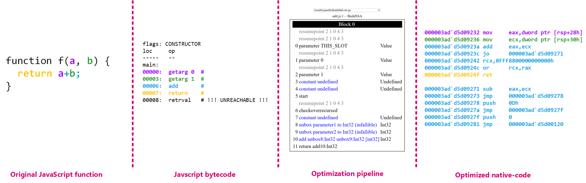 From bytecode to optimized assembly