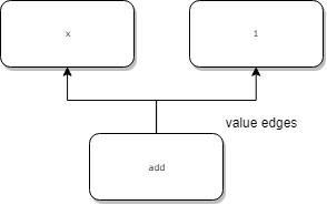 value_draw