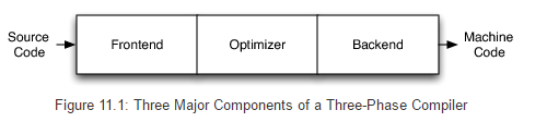 Major components in a three phase compiler